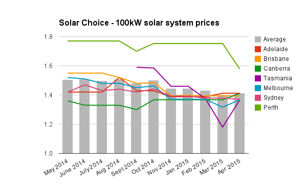 100kw commercial solar system prices April 2015