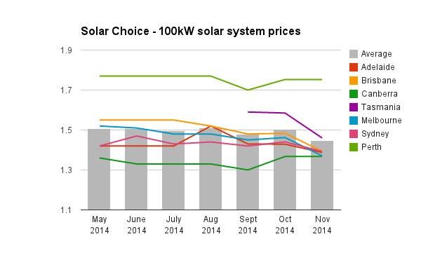 100kw solar system prices commercial Nov 2014