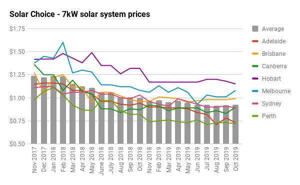 7kW Solar Price