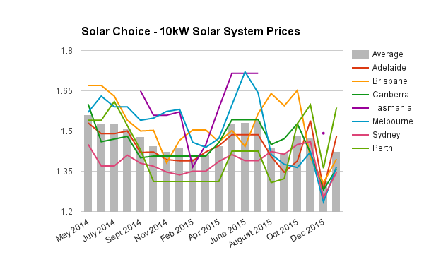 10kW commercial solar PV system prices Jan 2016