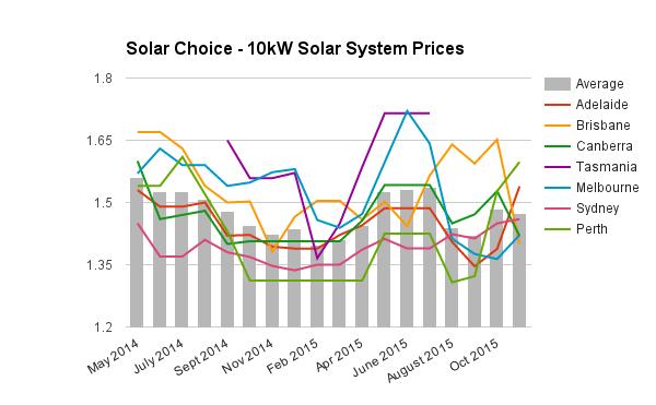 10kW commercial solar system price Nov 2015