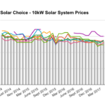 10kW solar system prices