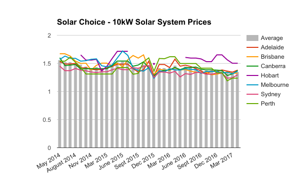 10kW commercial solar system prices April 2017