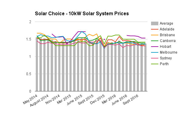 10kw-commercial-solar-system-prices-dec-2016