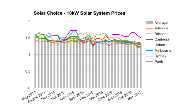 10kW commercial solar system prices March 2017