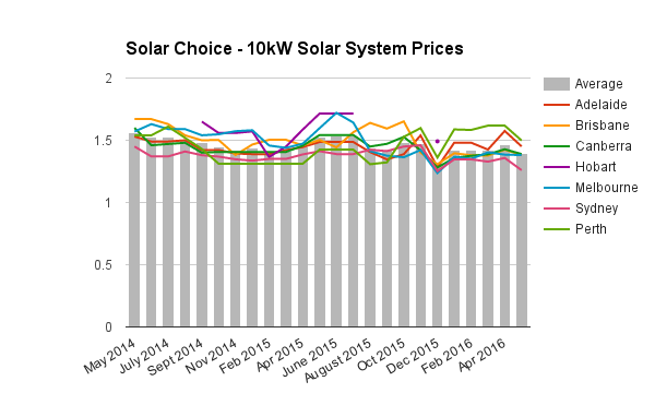 10kW commercial solar system prices May 2016