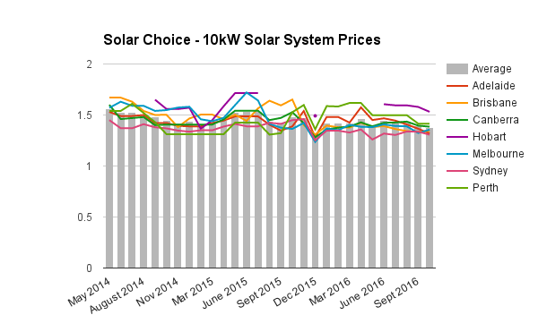 10kw-commercial-solar-system-prices-oct-2016-updated