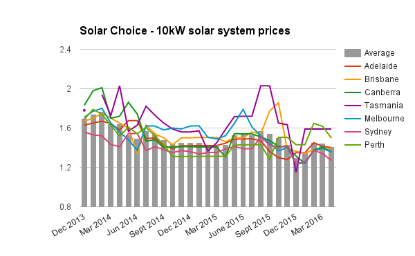 10kW residential solar system prices April 2016