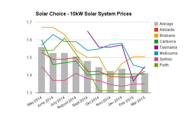 10kW solar PV system prices March 2015