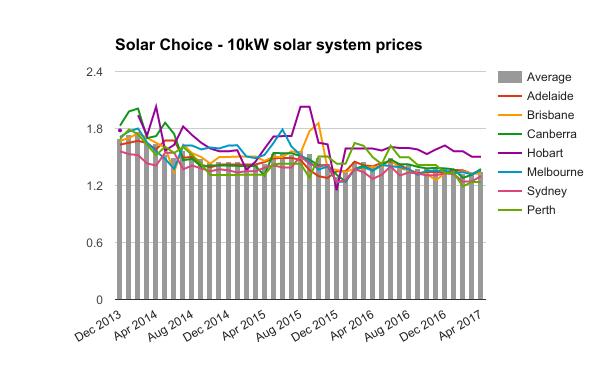 10kW solar system prices April 2017