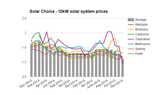 10kW solar system prices Dec 2015