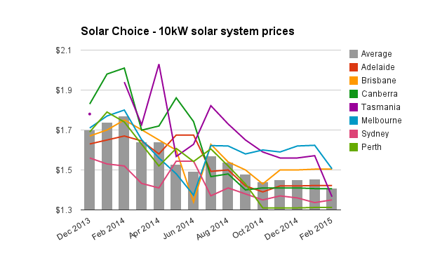 Residential Solar Pv Price Index February 2015 Solar Choice