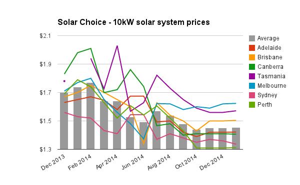 10kW solar system prices Jan 2015