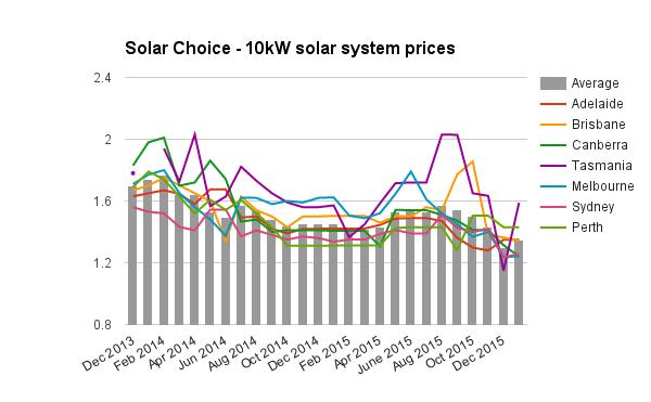 10kW solar system prices Jan 2016