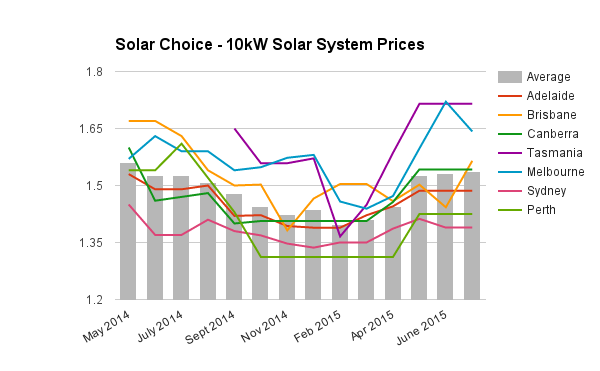 10kW solar system prices July 2015