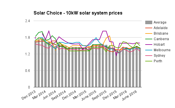 10kW solar system prices July 2016