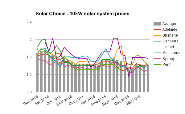 10kW solar system prices May 2016