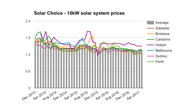 10kW solar system prices May 2017
