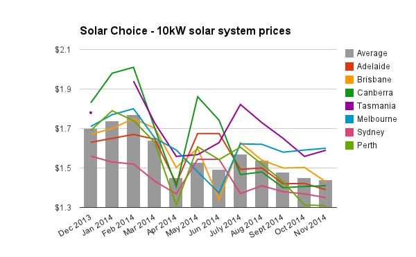 10kW solar system prices Nov 2014