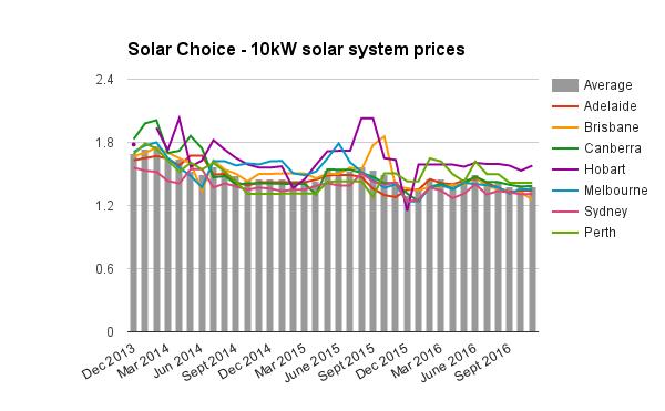 10kw-solar-system-prices-nov-2016
