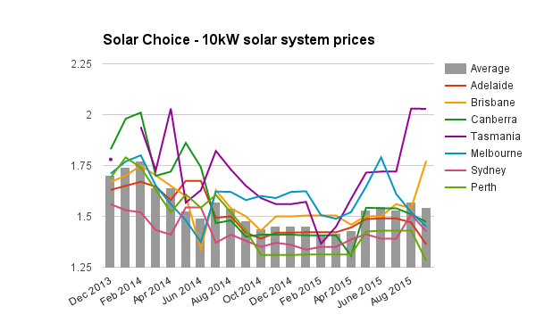 10kW solar system prices Sept 2015 updated