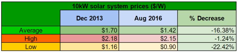 10kW solar system prices comparison