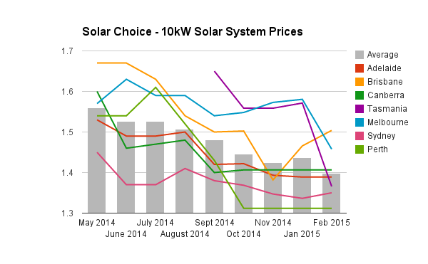 10kW solar system prices historic Feb 2015