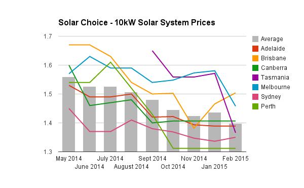 10kW solar system prices historic Feb 2015