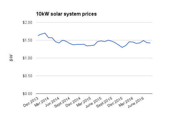 10kW solar system prices historic updated