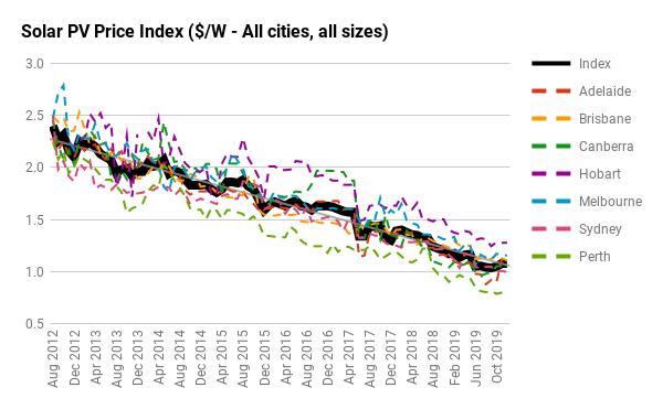 Solar Price Index