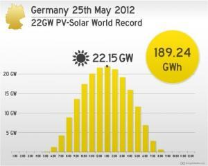 Germany's solar PV record 25 May 2012. (Image via Cleantechnica.)