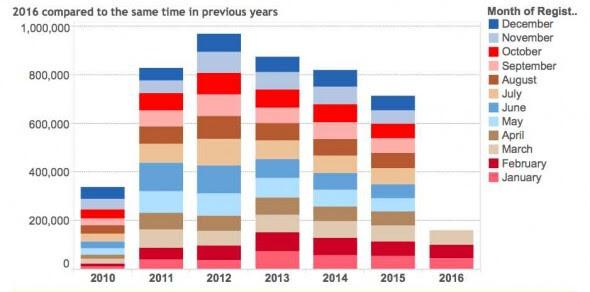 2016 solar uptake vs previous years