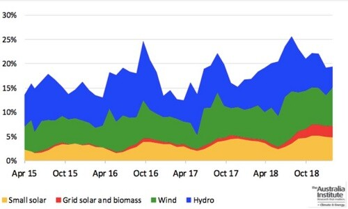Post image for Australia renewables share rises to 21.2%, but transport emissions soar