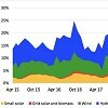 Thumbnail image for Australia renewables share rises to 21.2%, but transport emissions soar