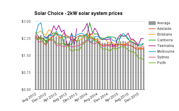 2kW residential solar system prices Feb 2016