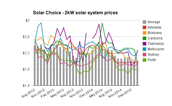 Residential Solar Pv Prices April 2015 Solar Choice