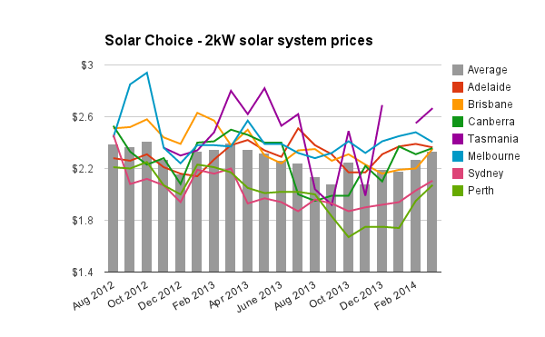 2kW solar pv system prices March 2014