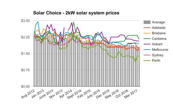 2kW solar system prices April 2017