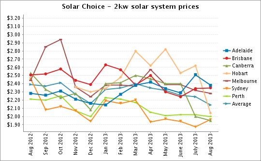 2kW solar system prices Aug 2013