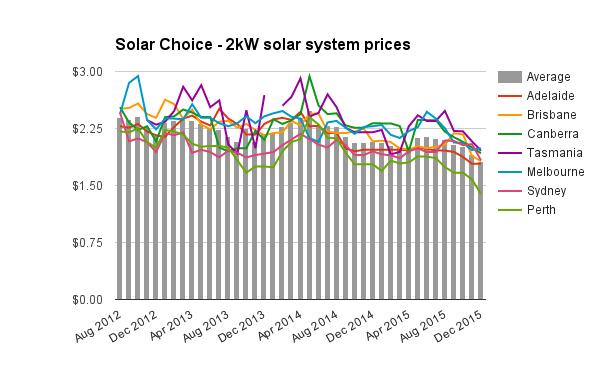 2kW solar system prices Dec 2015