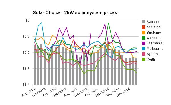 2kW solar system prices Jan 2015