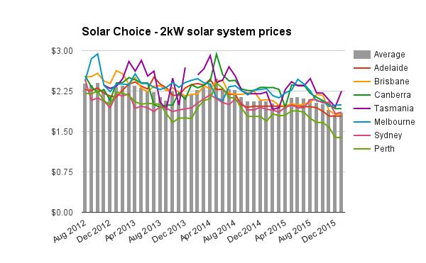 2kW solar system prices Jan 2016