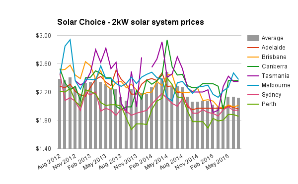 Residential Solar System Prices For July 2015 Solar Choice