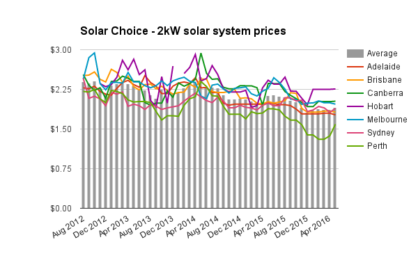 2kW solar system prices May 2016