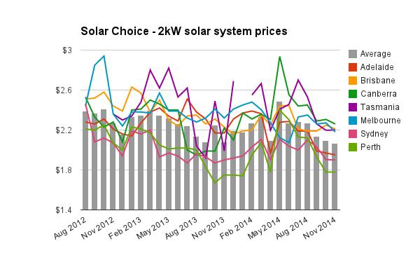 2kW solar system prices Nov 2014