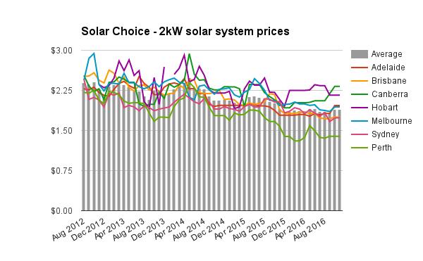 2kw-solar-system-prices-nov-2016