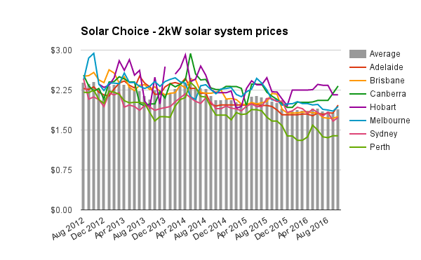 2kw-solar-system-prices-oct-2016
