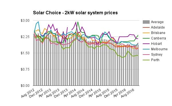 2kw-solar-system-prices-oct-2016