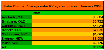 2kW solar system prices average Jan 2015