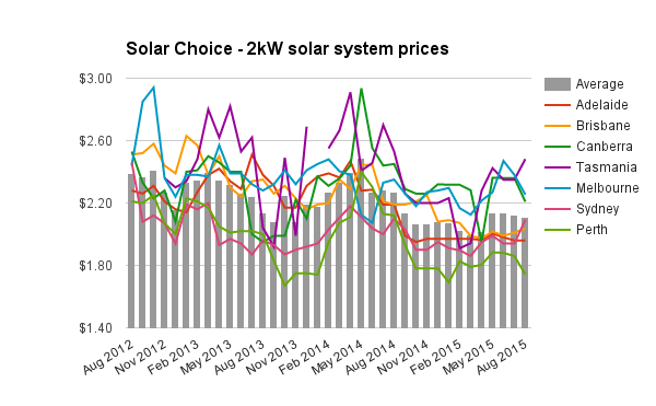 2kW solar system prices historic Aug 2015